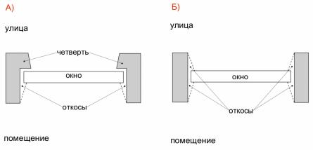Как сделать замеры при замене окна